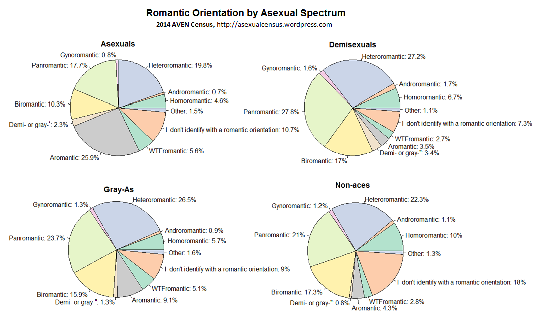 Aesexual spectrum