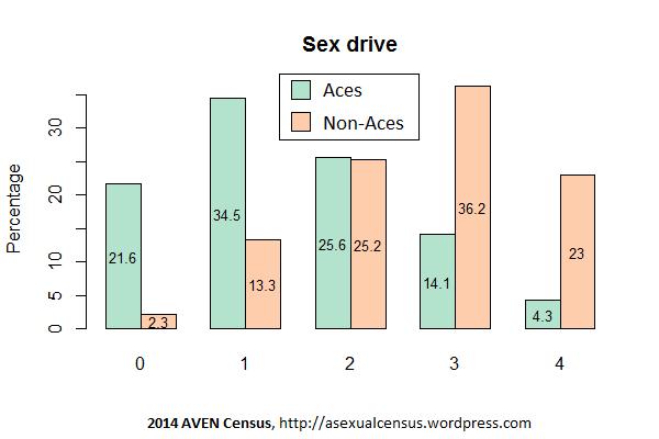 Nonace sex drive