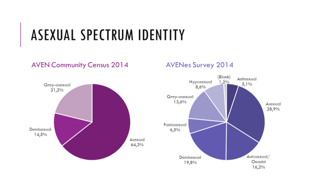 Asexual spectrum identity 2014
