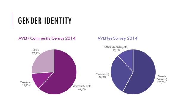 Gender identity 2014