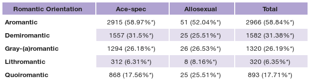 Table shows percentage of ace-spec and allosexual respondents with various aro-spec identities