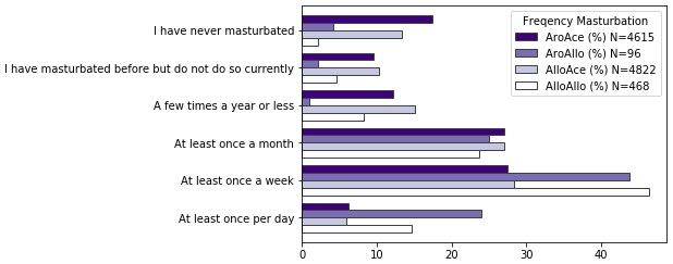 Bar chart shows rates of masturbation of the four groups