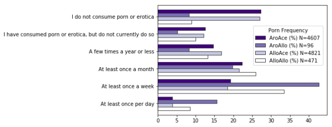 Bar chart shows rates of porn and erotica consumption of the four groups