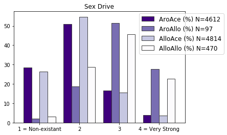 Bar chart shows sex drive of the four groups