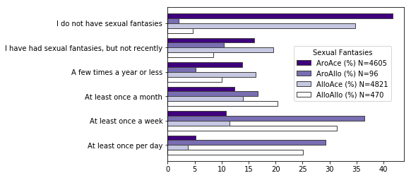 Bar chart shows rates of sexual fantasies of the four groups