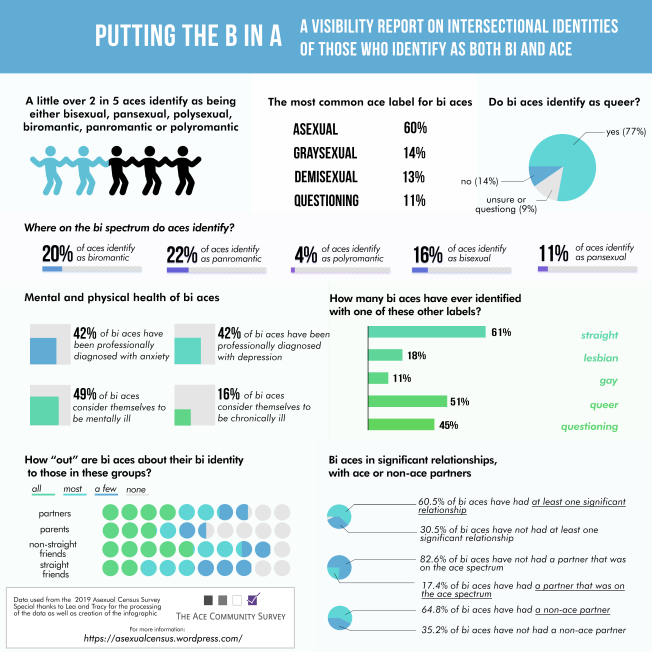 Bi Visibility Day infographic