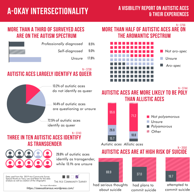 infographic on autistic aces